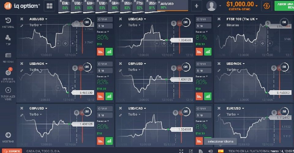 Forex Trading Charts